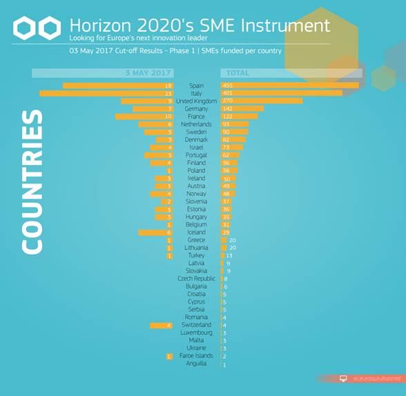 H2020_SMEInstrument